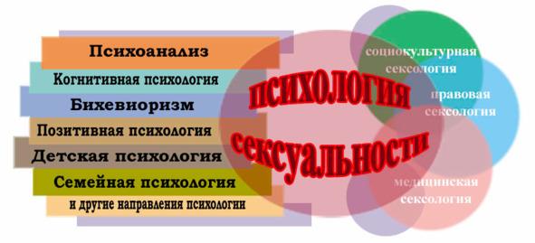 Менопауза психосексуальные аспекты